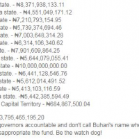 Here is a breakdown of the N243.8 Billion Paris Refund that was shared among Nigerian States. This was shared by Senator Shehu Sani on his Facebook page…