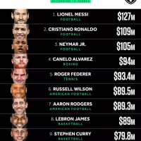 Lionel Messi Beats Ronaldo, Neymar, Lebron James As World's Best Paid Athletes - Forbes