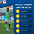 Nigeria striker, Odion Ighalo, is now the leading scorer in the Africa Cup of Nations, ahead of the final fixtures this week. Ighalo scored from the spot, as the Super Eagles lost 2-1 to Algeria, in their semi-final clash on Sunday.
