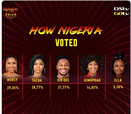 #See the way Nigerians voted for their favorite housemates in the house, leaving Ella with the lowest percentage…