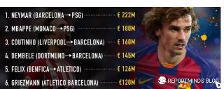Based on data from Transfermarkt, Griezmann to Barcelona is sixth most expensive deal in history. Barcelona completed the signing of the French man for £120m from Atletico Madrid.