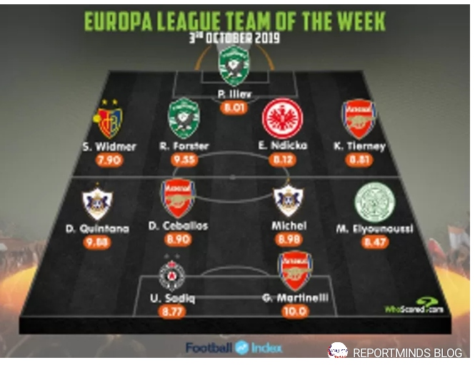 Below is the Team of The Week for Thursday's UEFA Europa League Match day 2 games.  Nigerian Striker, Sadiq Umar scored a brace for his Serbian side Partizan Belgrade which helped them to a 2-1 win over FC Astana.  Sadiq who played for Nigeria at the 2016 Olympics is the only 'full fledged' African in the eleven selected by the statistical website.  The languid striker had limited scoring opportunities but maximized those few chances he had to put away two chances.