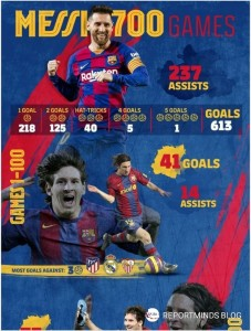 Lionel Messi celebrates his 700th Barcelona game with one goal and two assists.  Messi's senior Barcelona career by numbers:  • 700 games  • 613 goals  • 237 assists  • 46 hat-tricks (40 trebles, 5 four-goal hauls, 1 five-goal haul)  • 34 trophies