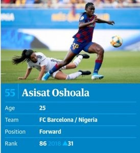 Asisat Oshoala listed in the UK Guardian's list of 100 best female footballers of 2019 Asisat Oshoala has been ranked as number 55 on the Guardian's list of 100 best female footballers of 2019. She and Malawian scoring sensation, Tabitha Chawinga are the only Africans in the list.