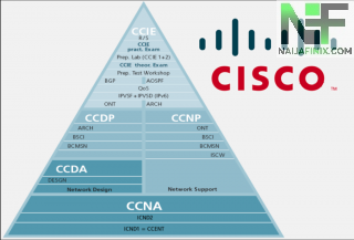 All You Need To Know About Certbolt Cisco 200-201 CBROPS Exam