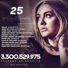Download Music Mp3:- Adele - Remedy